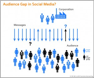 Grafik Unternehmenskommunikation - Social Media - Kommunikation - Feedback