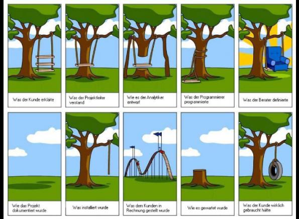 Projektmanagement_Ziele_Perspektive